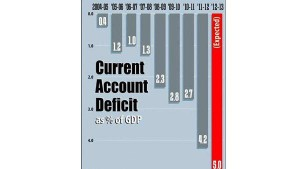 India S Current Account Deficit Shrinks But Not A Good News